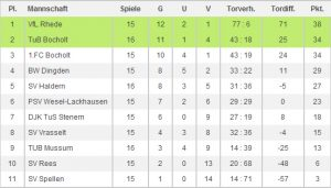 A Tabelle