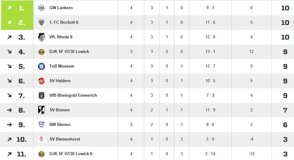 Tabelle Kreisliga A 11.09.2014