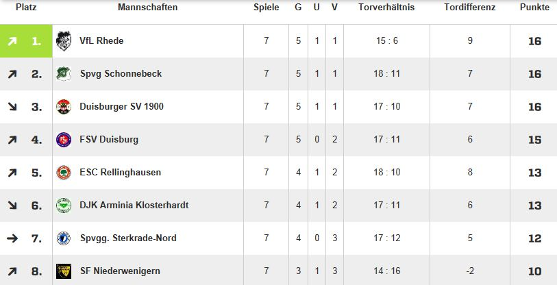 Tabelle 05.10.2014