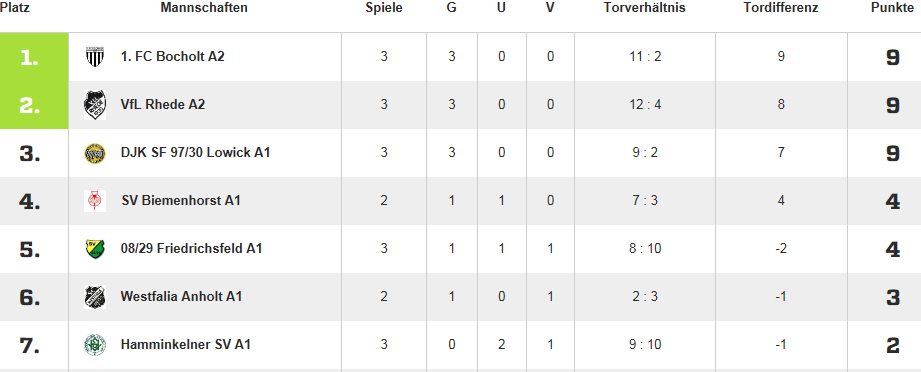 Stand 14.03.2015
